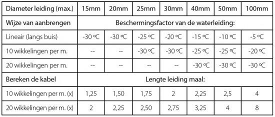 Calcularea lungimii cablului panglică rezistentă la îngheț